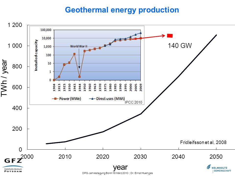 DPG Jahrestagung Bonn 16 März 2010 ; Dr. Ernst Huenges Geothermal energy production Fridleifsson et al, 2008 TWh / year year 140 GW IPCC 2010