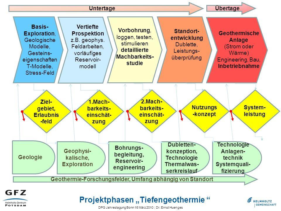 DPG Jahrestagung Bonn 16 März 2010 ; Dr. Ernst Huenges Projektphasen Tiefengeothermie Geophysi- kalische, Exploration Geologie Bohrungs- begleitung, R