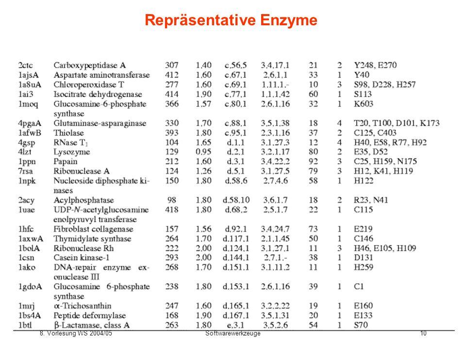 8. Vorlesung WS 2004/05Softwarewerkzeuge10 Repräsentative Enzyme