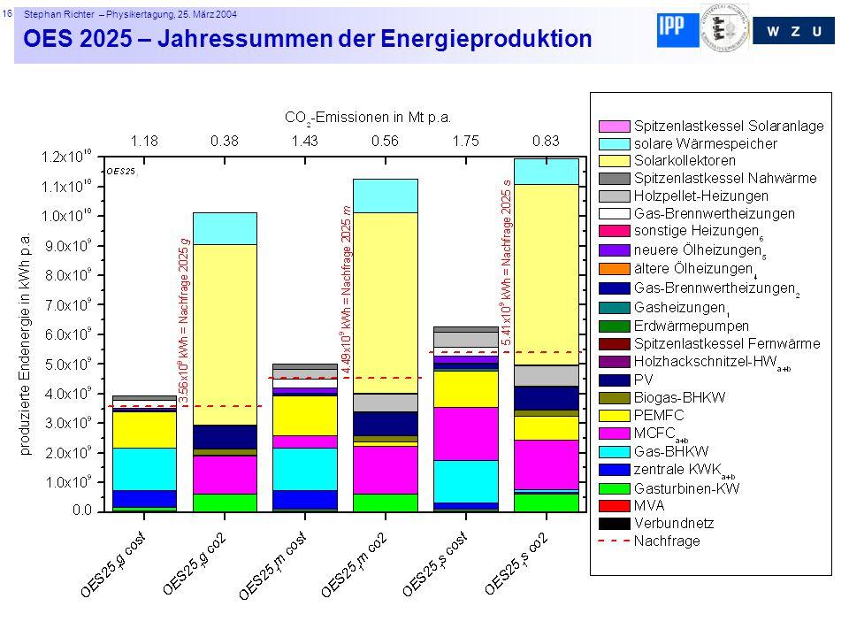16 Stephan Richter – Physikertagung, 25. März 2004 OES 2025 – Jahressummen der Energieproduktion