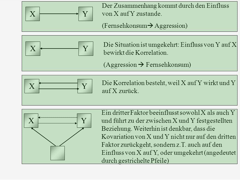 XY Der Zusammenhang kommt durch den Einfluss von X auf Y zustande. (Fernsehkonsum Aggression) XY Die Situation ist umgekehrt: Einfluss von Y auf X bew