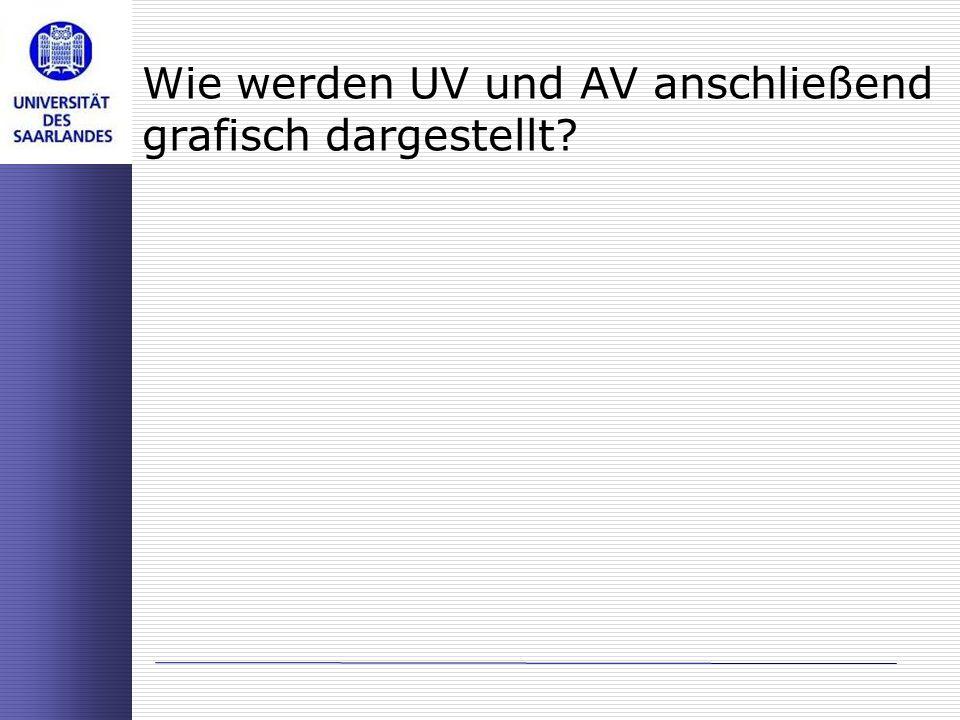 Wie werden UV und AV anschließend grafisch dargestellt?