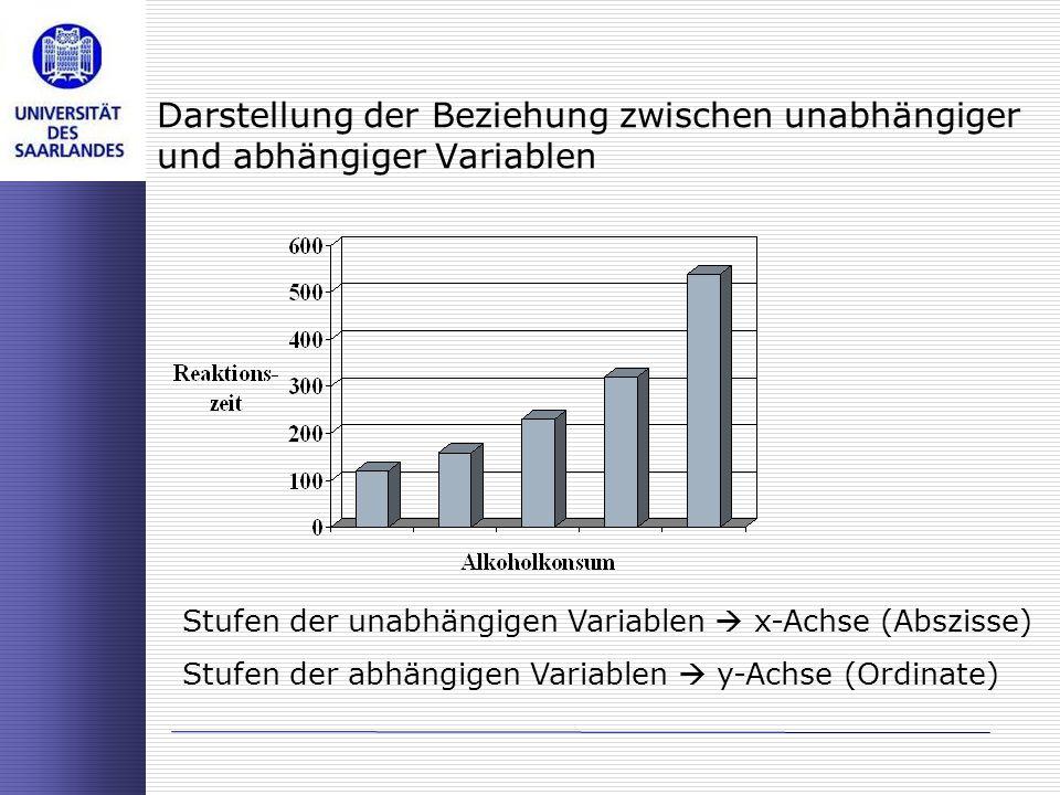 Darstellung der Beziehung zwischen unabhängiger und abhängiger Variablen Stufen der unabhängigen Variablen x-Achse (Abszisse) Stufen der abhängigen Va