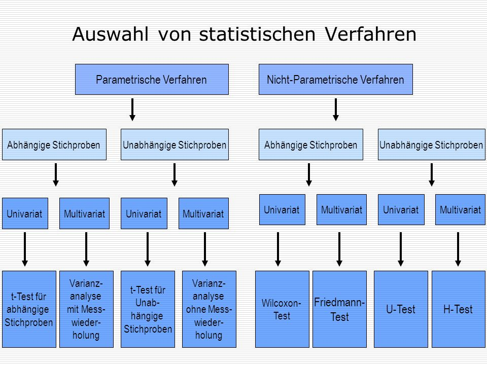 Auswahl von statistischen Verfahren Parametrische VerfahrenNicht-Parametrische Verfahren Abhängige StichprobenUnabhängige StichprobenAbhängige Stichpr