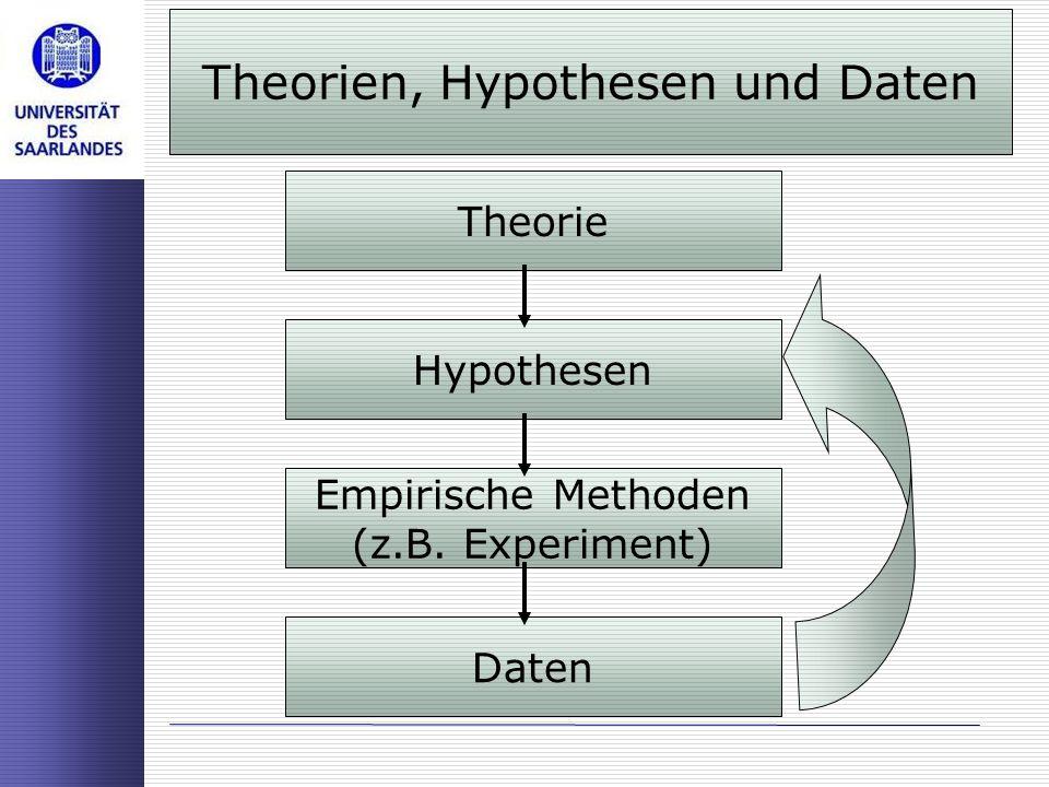 Theorie Hypothesen Empirische Methoden (z.B. Experiment) Daten Theorien, Hypothesen und Daten