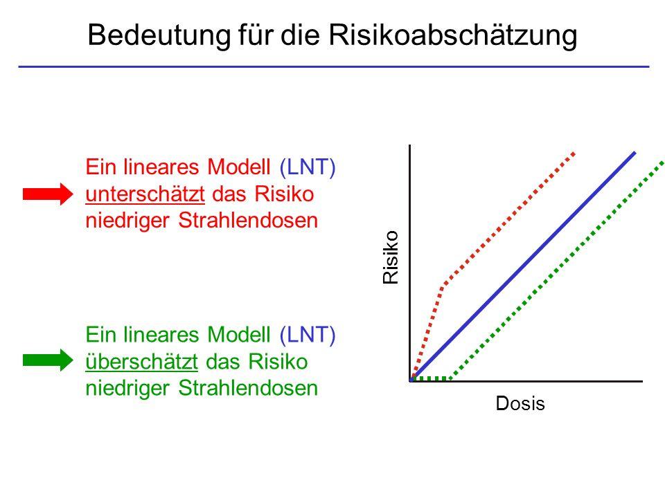 Bedeutung für die Risikoabschätzung Ein lineares Modell (LNT) unterschätzt das Risiko niedriger Strahlendosen Dosis Risiko Ein lineares Modell (LNT) ü