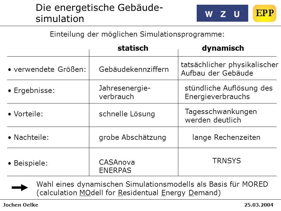 Jochen Oelke25.03.2004 Die energetische Gebäude- simulation Einteilung der möglichen Simulationsprogramme: statischdynamisch Ergebnisse: Vorteile: ver