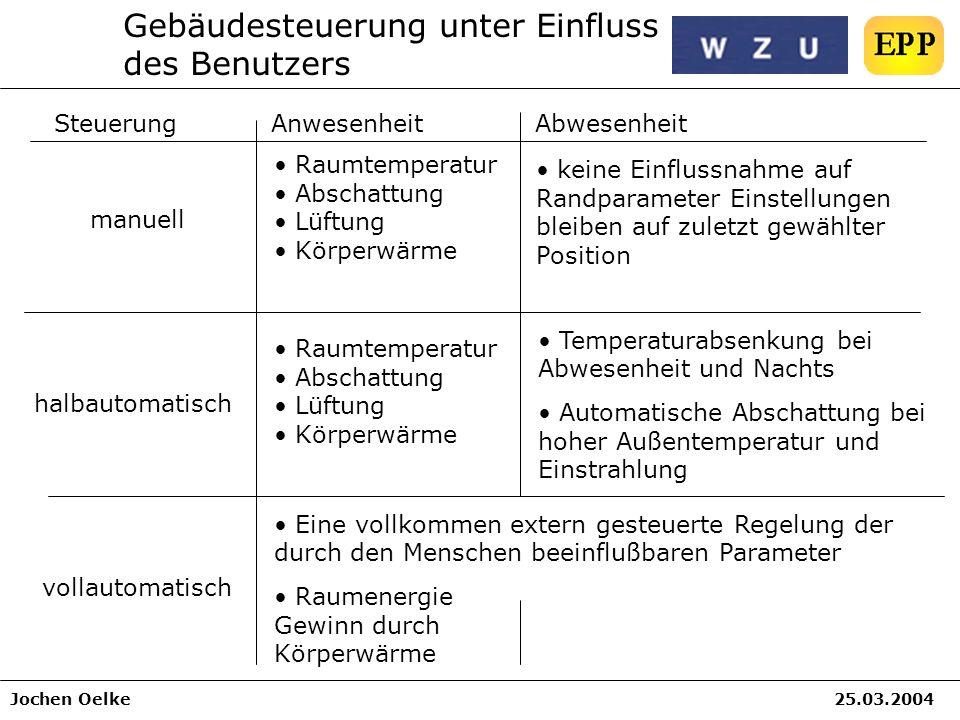 Jochen Oelke25.03.2004 Gebäudesteuerung unter Einfluss des Benutzers AbwesenheitAnwesenheitSteuerung Raumtemperatur Abschattung Lüftung Körperwärme ma