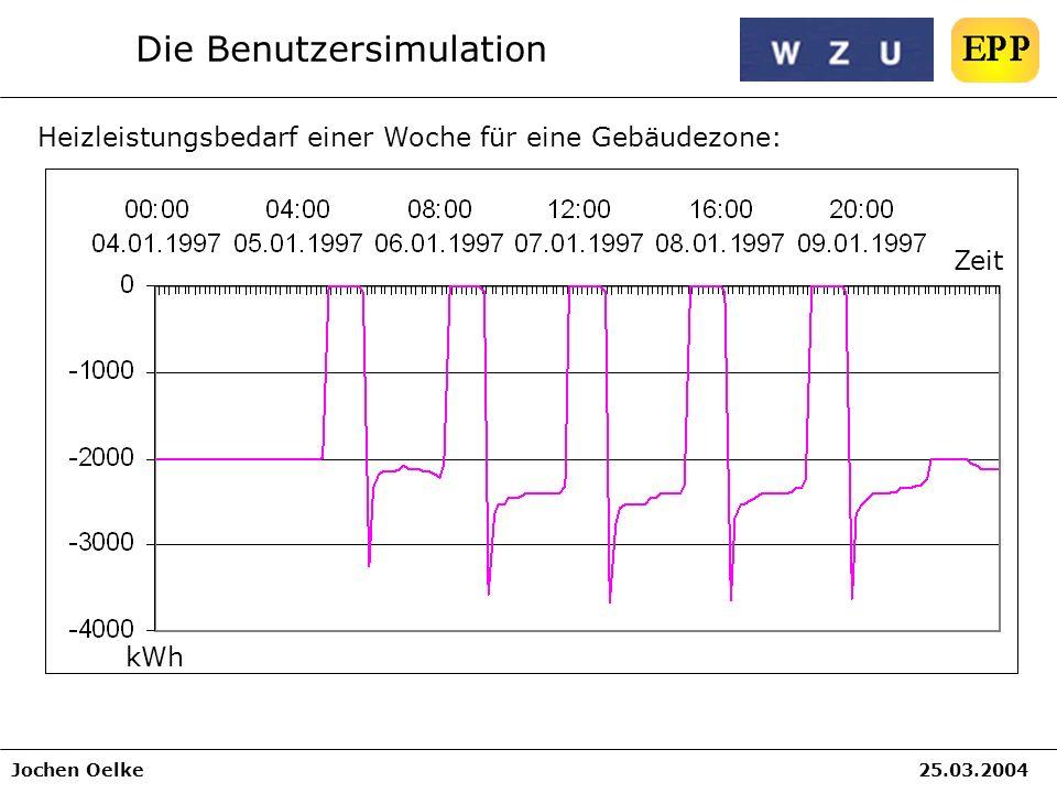 Jochen Oelke25.03.2004 Die Benutzersimulation Heizleistungsbedarf einer Woche für eine Gebäudezone: Zeit kWh
