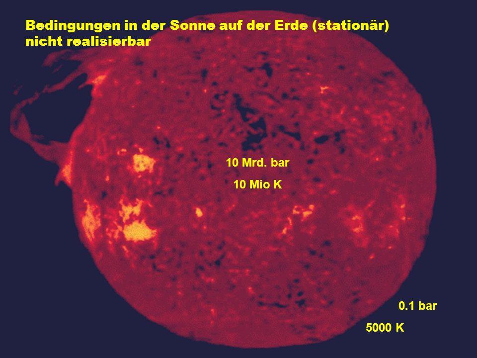 Magnetischer Einschluss Geladene Teilchen bewegen sich frei nur entlang der Magnetfeldlinien Temperatur > 100 Mio.