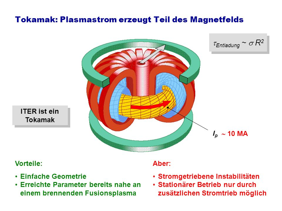Der Weg zum Reaktor 2005 2010 2015 2020 2025 2030 2035 2040 2045 2050 14-MeV-Neutronenquelle Plasmaphysik DEMO … ITER erster elektrischer Strom aus Fusion JET Große Anlagen Technologie