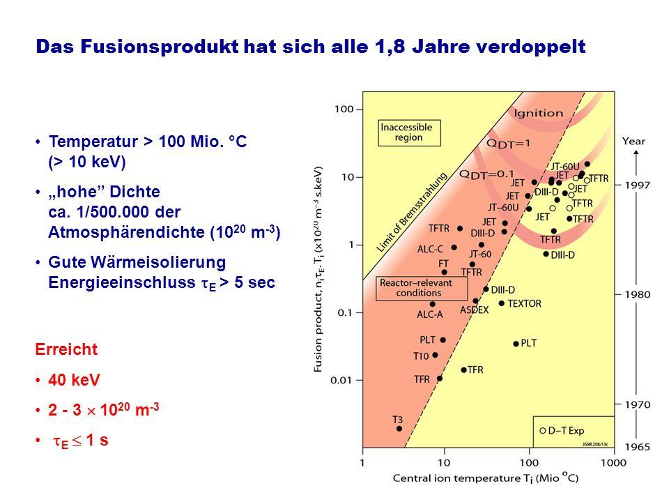 Das Fusionsprodukt hat sich alle 1,8 Jahre verdoppelt Temperatur > 100 Mio. °C (> 10 keV) hohe Dichte ca. 1/500.000 der Atmosphärendichte (10 20 m -3