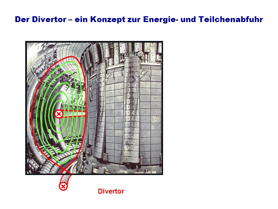Der Divertor – ein Konzept zur Energie- und Teilchenabfuhr Divertor