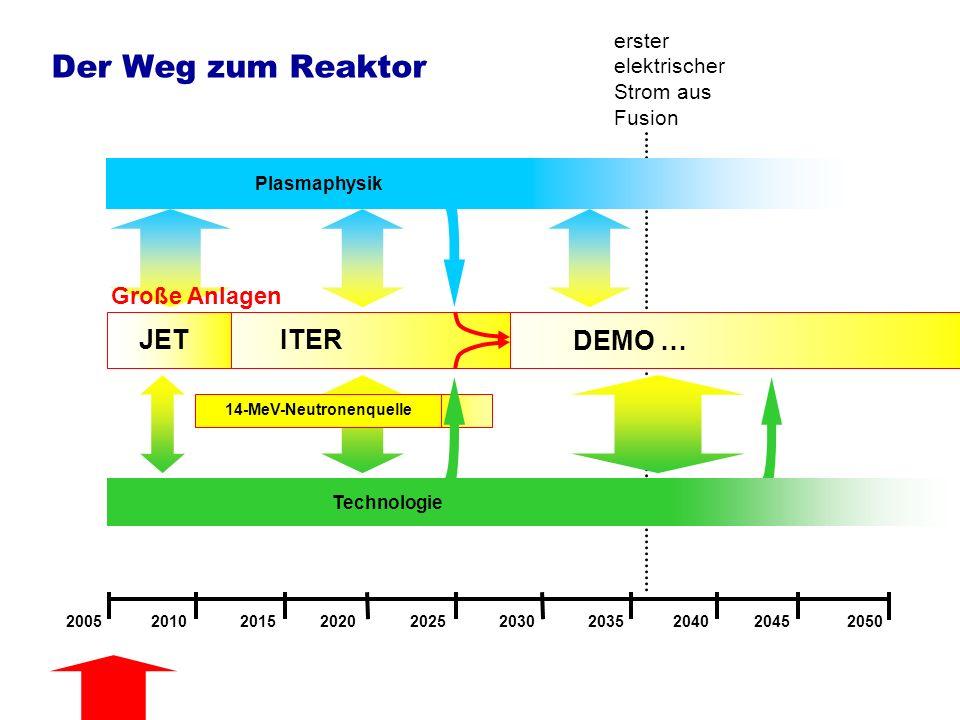 Die Aufgaben von ITER Physik des brennenden Fusionsplasmas -groß genug um notwendiges E zu erreichen (Q >> 1) -erstmalig dominiert Selbstheizung des Plasmas durch -Teilchen (nicht-lineares System) -neue kollektive Effekte (Wechselwirkung der -Teilchen mit Instabilitäten) -Wechselwirkung des Plasmas mit der Wand bei längerer Entladungsdauer und erhöhten Flüssen Technologie des Fusionsreaktors -Erbrüten des Brennstoffes (Tritium) in der ersten Wand (zum Erproben) -Materialtechnologie: erste Wand, Strukturmaterialien -komplexe technische System in nuklearer Umgebung (Plasmaheizung und Diagnostik) Klärung der Physik und Entwicklung wichtiger Technologien eines Fusionsreaktors