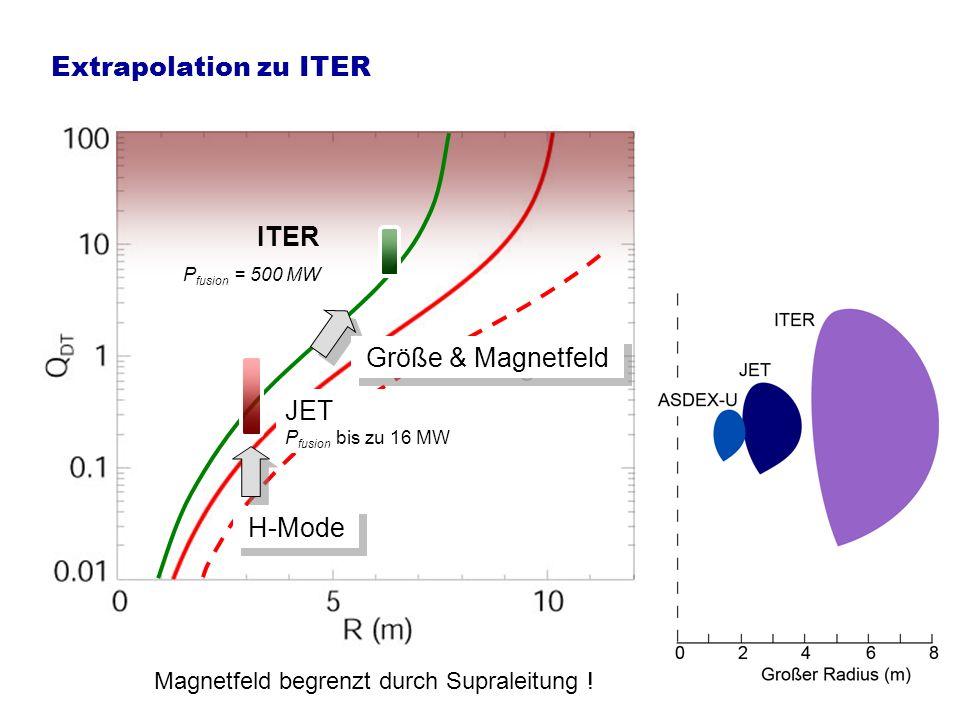 Neuartige Wandauskleidung für ITER Vorherrschende Auskleidung mit Kohlenstoff unvereinbar mit zulässigem Tritiuminventar ASDEX Upgrade (R = 1.65 m) Vollständige Wolframauskleidung bald erreicht JET (R = 3.1 m) Auskleidung mit Beryllium und Wolfram in Vorbereitung ITER (R = 6.2 m) Beryllium, Wolfram, Kohlenstoff nur noch für hochbelastete Bereiche 350 MJ 20 MJ ITER JET