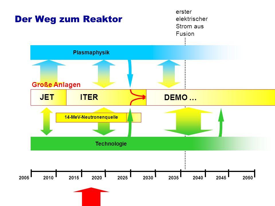 Forschungsaufgaben parallel zu ITER, Vorbereitung auf DEMO Verfügbarkeit und Effizienz Verbesserung der Wärmeisolation, Erhöhung des Plasmadrucks, Weiterentwicklung der Stabilitätskontrolle -Einschlussregime mit verbessertem Einschluss, erhöhtem Plasmadruck (interne Transportbarrieren) -Aktive Stabilisierung druckbegrenzender Instabilitäten -Aktive Kontrolle transienter Phänomene, die zu übermäßiger Wandbelastung führen (bereits wichtig für ITER) -Magnetischer Einschluss mit höheren Stabilitätsgrenzen: Sphärischer Tokamak Vermeidung des Pulsbetriebs -Nicht-induktiver Strom im Tokamak (intrinsischer Bootstrapstrom, externer Stromtrieb) -Intrinsisch stationärer magnetischer Einschluss: Stellarator (Magnetfeld wird größtenteils oder ganz von externen Spulen erzeugt) Verbesserte Wandmaterialien und ihre Wechselwirkung mit dem Plasma