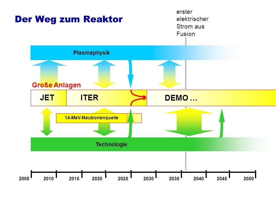 Der Weg zum Reaktor 2005 2010 2015 2020 2025 2030 2035 2040 2045 2050 14-MeV-Neutronenquelle Plasmaphysik ITER erster elektrischer Strom aus Fusion JE