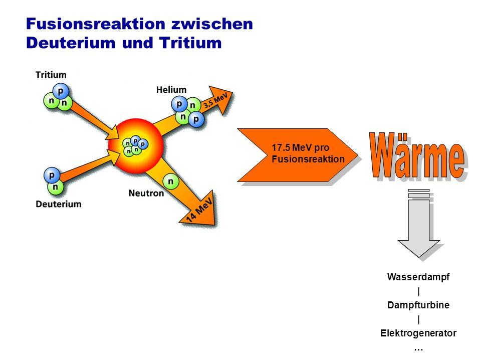Energiegewinn erfordert thermisches Plasma Gravitation (Sonne) Massenträgheit (Inertialfusion, Wasserstoffbombe) Magnetischer Einschluss