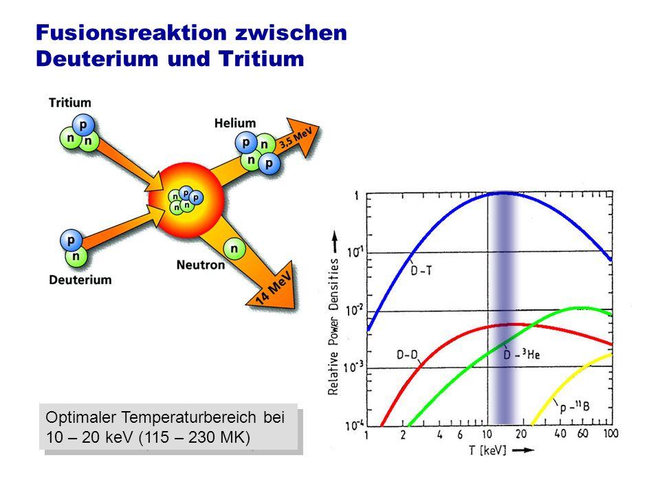 Tritium muss erbrütet werden Blanket Die Rohstoffe der Fusion sind Deuterium und Lithium Reaktorgefäß Plasma Lithium 6 Helium Tritium