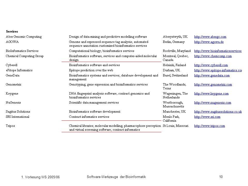 1. Vorlesung WS 2005/06 Software-Werkzeuge der Bioinformatik10