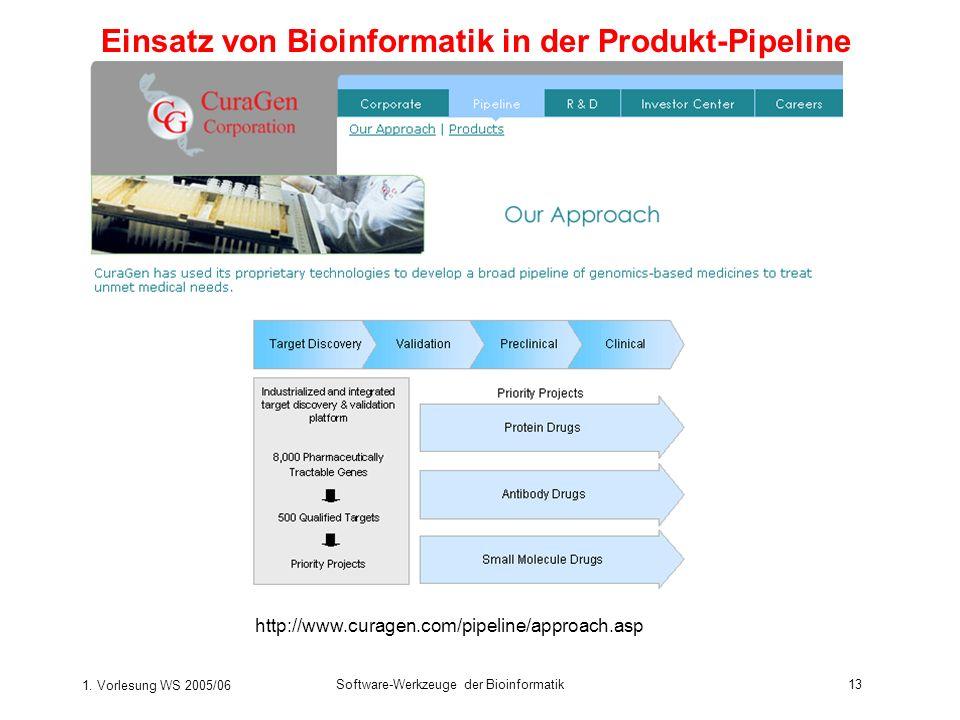 1. Vorlesung WS 2005/06 Software-Werkzeuge der Bioinformatik13 http://www.curagen.com/pipeline/approach.asp Einsatz von Bioinformatik in der Produkt-P
