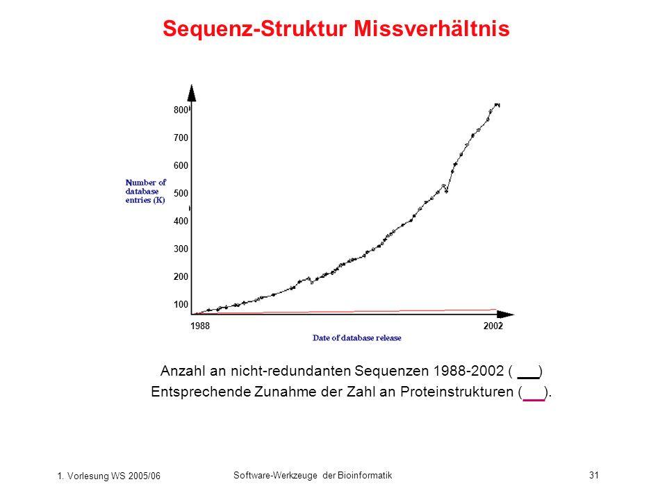 1. Vorlesung WS 2005/06 Software-Werkzeuge der Bioinformatik31 Anzahl an nicht-redundanten Sequenzen 1988-2002 ( ) Entsprechende Zunahme der Zahl an P