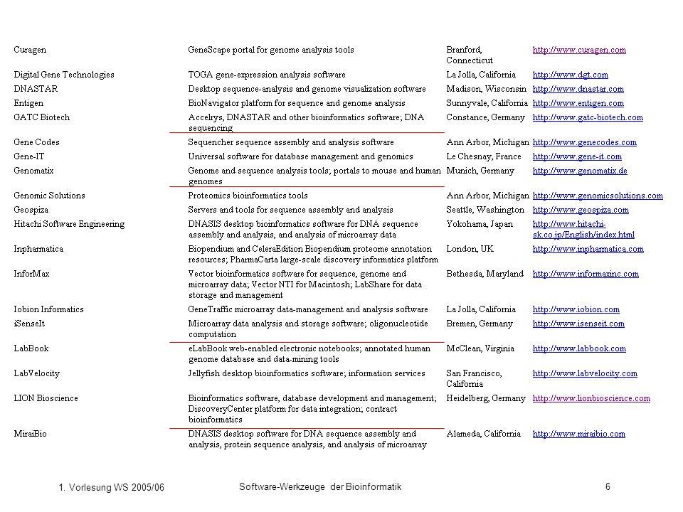 1. Vorlesung WS 2005/06 Software-Werkzeuge der Bioinformatik6