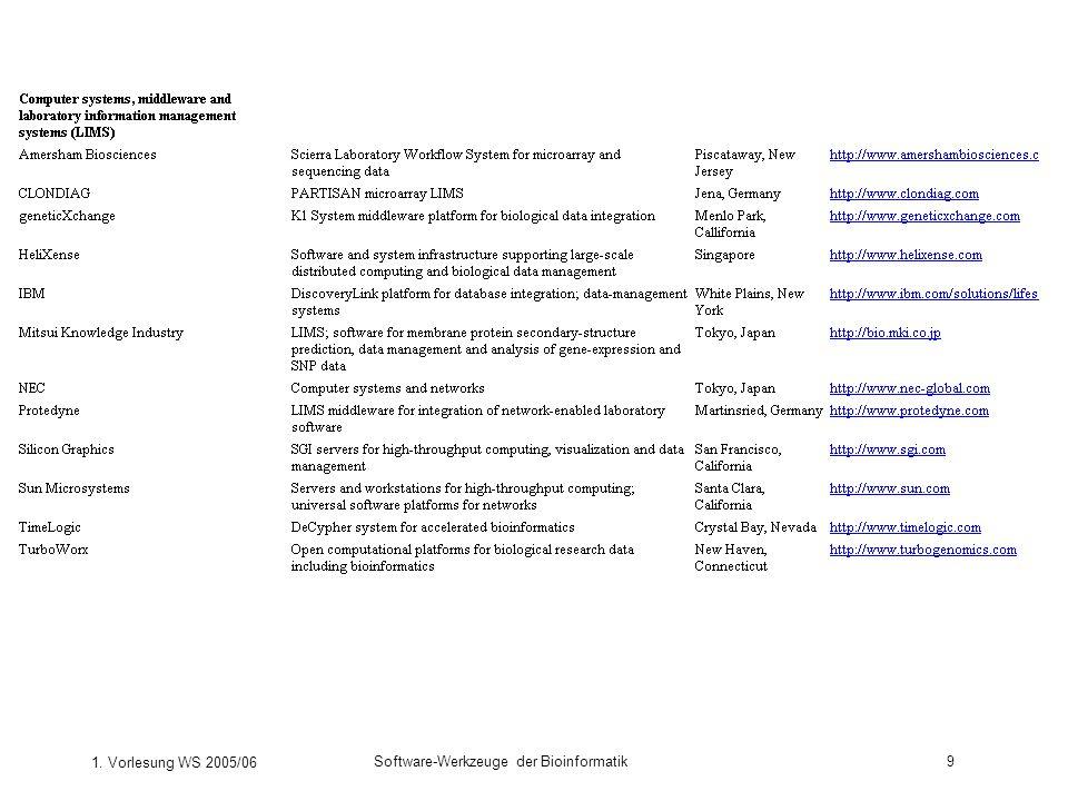 1. Vorlesung WS 2005/06 Software-Werkzeuge der Bioinformatik9