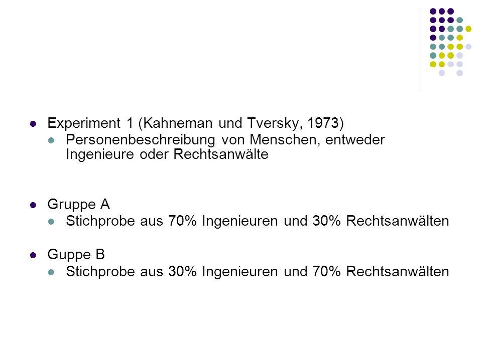 Experiment 1 (Kahneman und Tversky, 1973) Personenbeschreibung von Menschen, entweder Ingenieure oder Rechtsanwälte Gruppe A Stichprobe aus 70% Ingeni