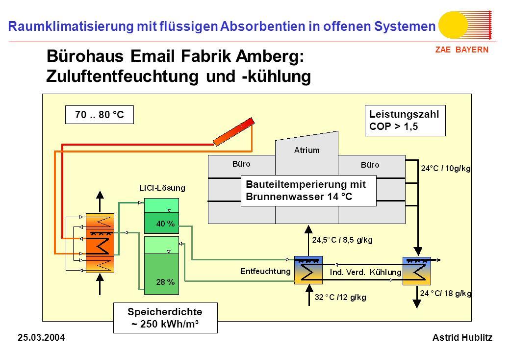 ZAE BAYERN Raumklimatisierung mit flüssigen Absorbentien in offenen Systemen Astrid Hublitz25.03.2004 70.. 80 °C Leistungszahl COP > 1,5 Bauteiltemper