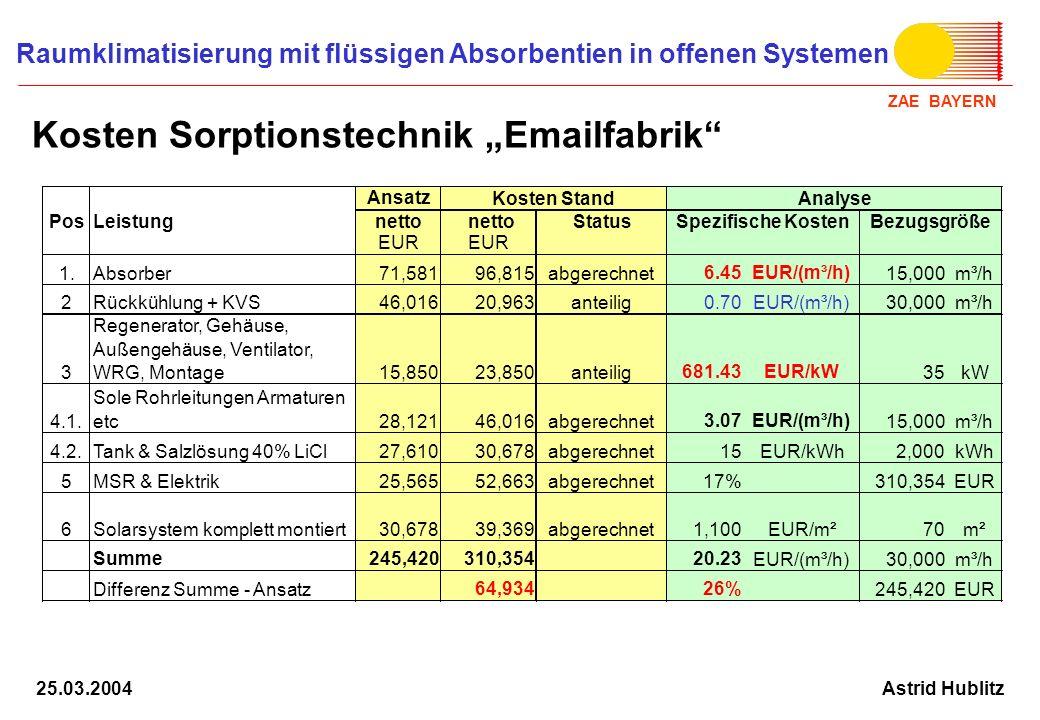 ZAE BAYERN Raumklimatisierung mit flüssigen Absorbentien in offenen Systemen Astrid Hublitz25.03.2004 Kosten Sorptionstechnik Emailfabrik