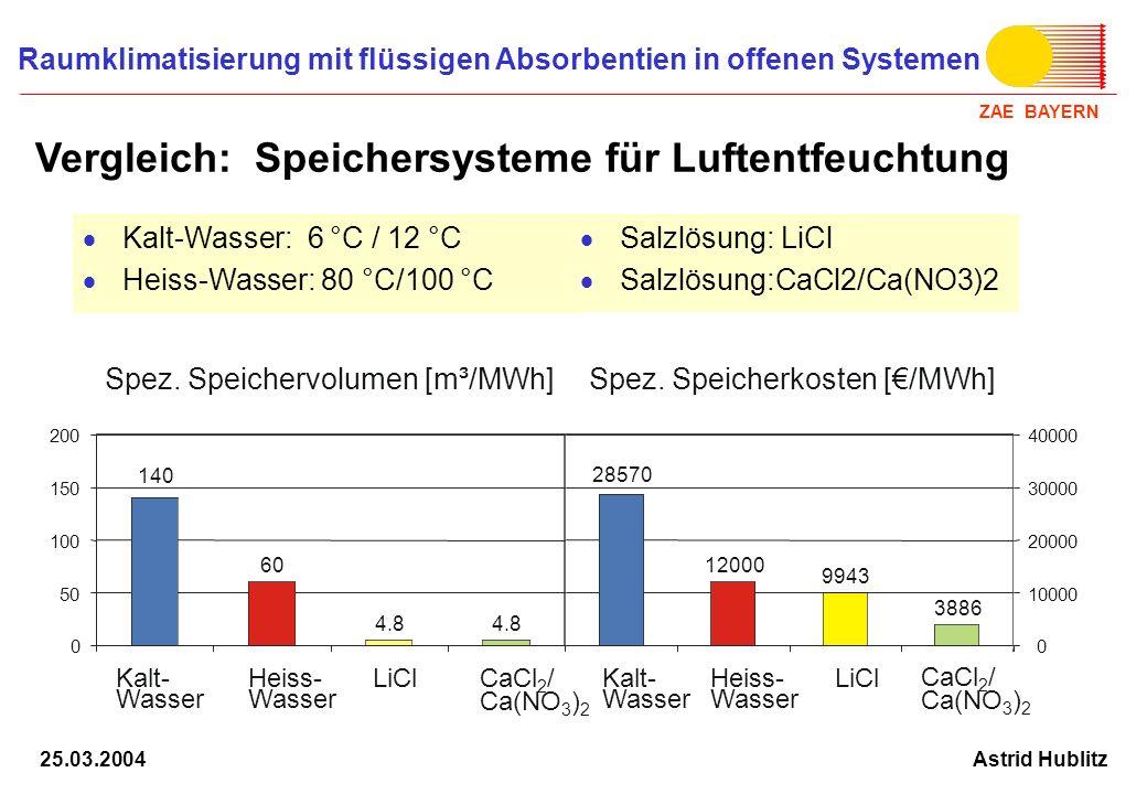 ZAE BAYERN Raumklimatisierung mit flüssigen Absorbentien in offenen Systemen Astrid Hublitz25.03.2004 Kalt-Wasser: 6 °C / 12 °C Heiss-Wasser: 80 °C/10