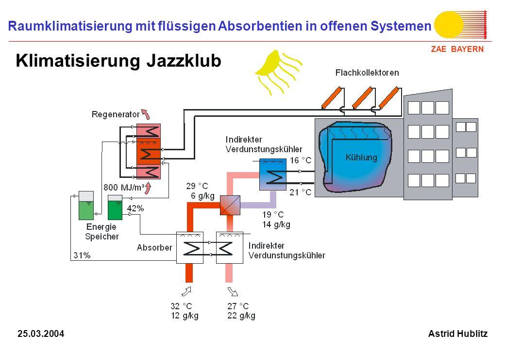 ZAE BAYERN Raumklimatisierung mit flüssigen Absorbentien in offenen Systemen Astrid Hublitz25.03.2004 Klimatisierung Jazzklub