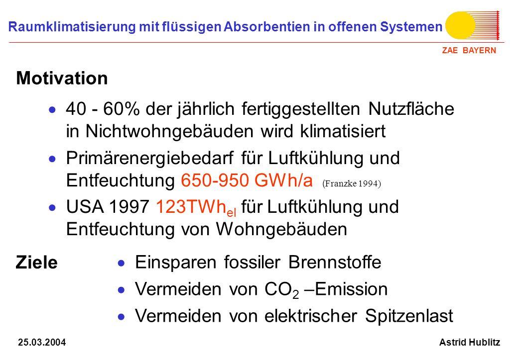 ZAE BAYERN Raumklimatisierung mit flüssigen Absorbentien in offenen Systemen Astrid Hublitz25.03.2004 Solare Wärme Abwärme Fernwärme Möglichkeiten zur Energieeinsparung bei der Raumklimatisierung durch Nutzung von