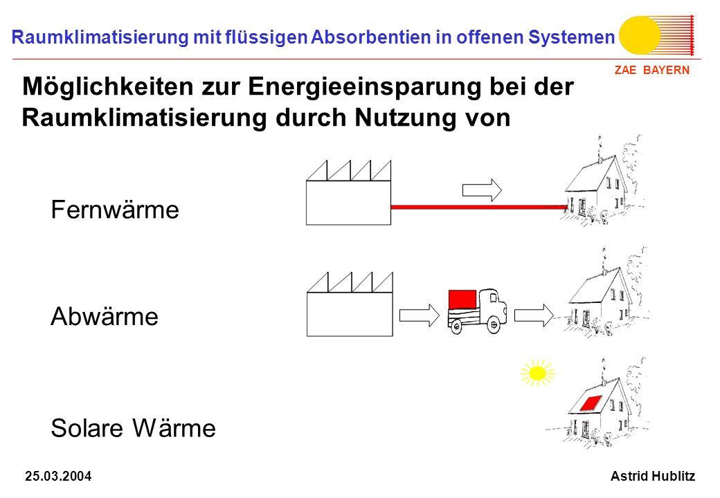 ZAE BAYERN Raumklimatisierung mit flüssigen Absorbentien in offenen Systemen Astrid Hublitz25.03.2004 Randbedingungen: Örtliche und zeitliche Unterschiede zwischen Wärmebedarf und Wärmeangebot Transport- und Speicherfähigkeit Nutzung von Niedertemperaturwärme Kühlung mit flüssigen Sorbentien in offenen Systemen: Regeneration bei niedrigen Temperaturen (70-80 °C) möglich Speicherdichte bis 1000 MJ/m³ erreichbar