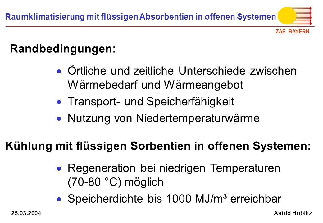 ZAE BAYERN Raumklimatisierung mit flüssigen Absorbentien in offenen Systemen Astrid Hublitz25.03.2004 Speicherdichte 270 kWh/m³ Antriebstemperatur 70...