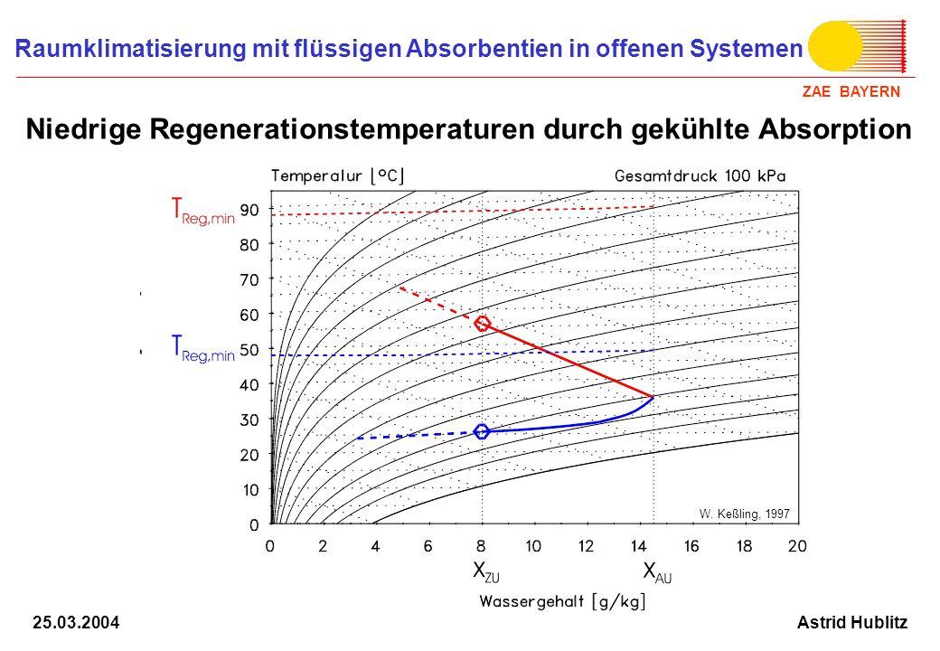 ZAE BAYERN Raumklimatisierung mit flüssigen Absorbentien in offenen Systemen Astrid Hublitz25.03.2004 Energiespeicherung für Entfeuchtung Gekühlte Absorption ARI -Bedingungen: Feuchte: 14.5 g/kg Kühlgrenze: 23.9 °C Konzentration LiCl-Lsg: Eintritt: 40.0 % Austritt: 20.5 % Bester Prozess für Entfeuchtung und Energiespeicherung