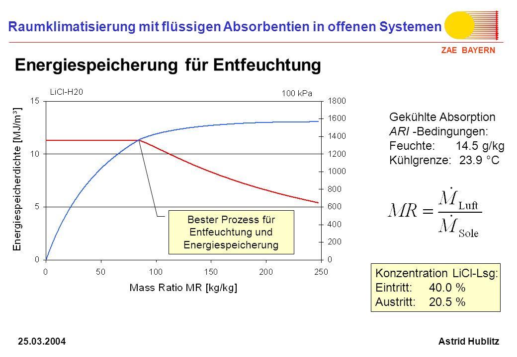 ZAE BAYERN Raumklimatisierung mit flüssigen Absorbentien in offenen Systemen Astrid Hublitz25.03.2004 Erzeugung der Speicherdichte: Stratifizierung von Konzentration und Temperatur beim Absorptionsprozess durch gekühlte Austauschplatten