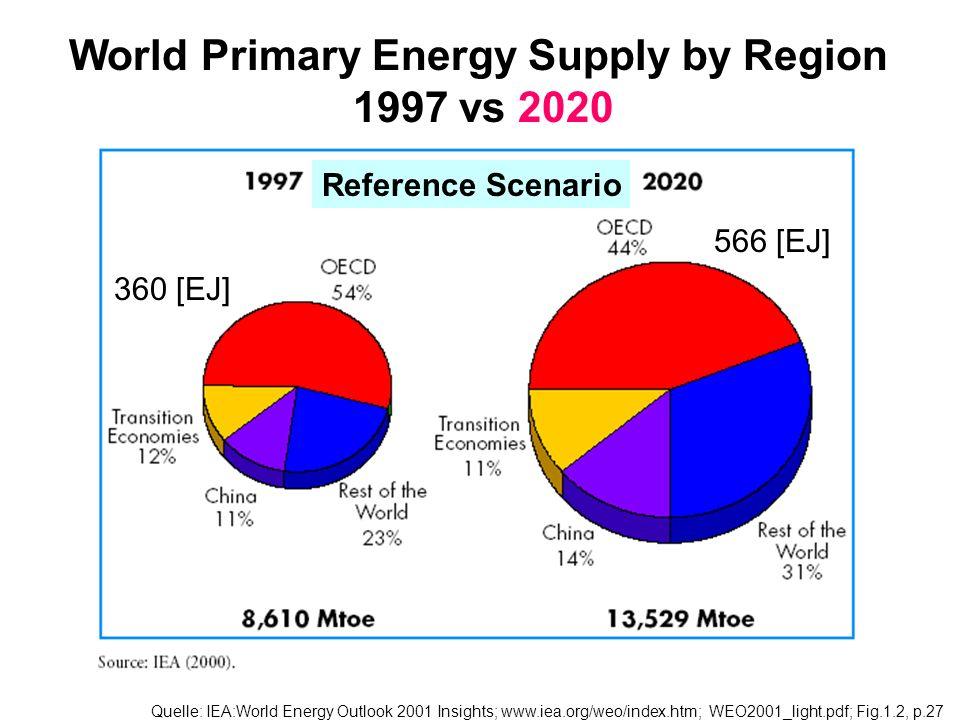 Weltweiter jährlicher Energieverbrauch Quelle:e.g. /BMWi: Energiedaten2003, Abschnitt F, p. 39 F, Energifluss.xls 1.22 Verbrauch