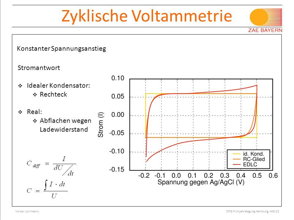 © Bayerisches Zentrum für Angewandte Energieforschung e.V. Porotec Workshop, Bad Soden 11/ 2008 Zyklische Voltammetrie Konstanter Spannungsanstieg Vol