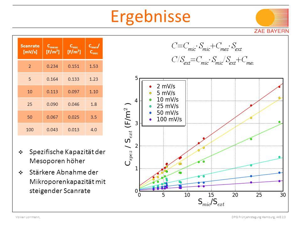 © Bayerisches Zentrum für Angewandte Energieforschung e.V. Porotec Workshop, Bad Soden 11/ 2008 Ergebnisse Scanrate [mV/s] C meso [F/m 2 ] C mic [F/m