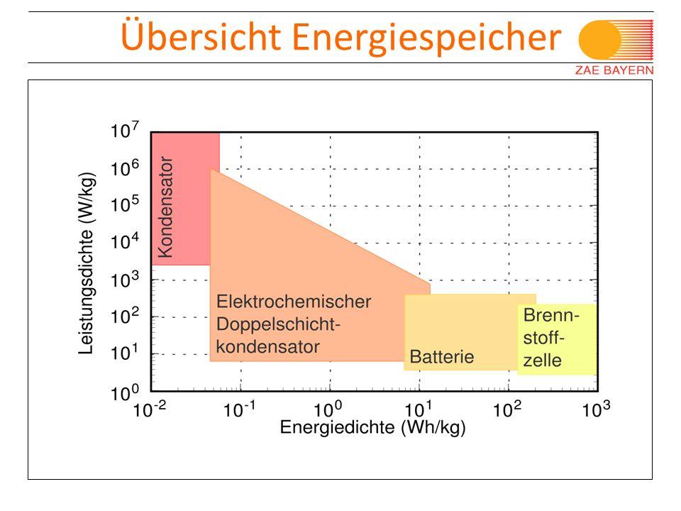 © Bayerisches Zentrum für Angewandte Energieforschung e.V. Porotec Workshop, Bad Soden 11/ 2008 Übersicht Energiespeicher