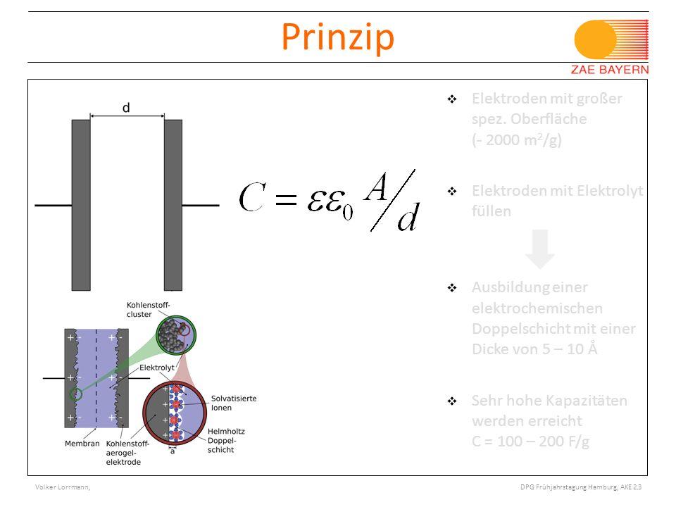© Bayerisches Zentrum für Angewandte Energieforschung e.V. Porotec Workshop, Bad Soden 11/ 2008 Prinzip Elektroden mit großer spez. Oberfläche (- 2000