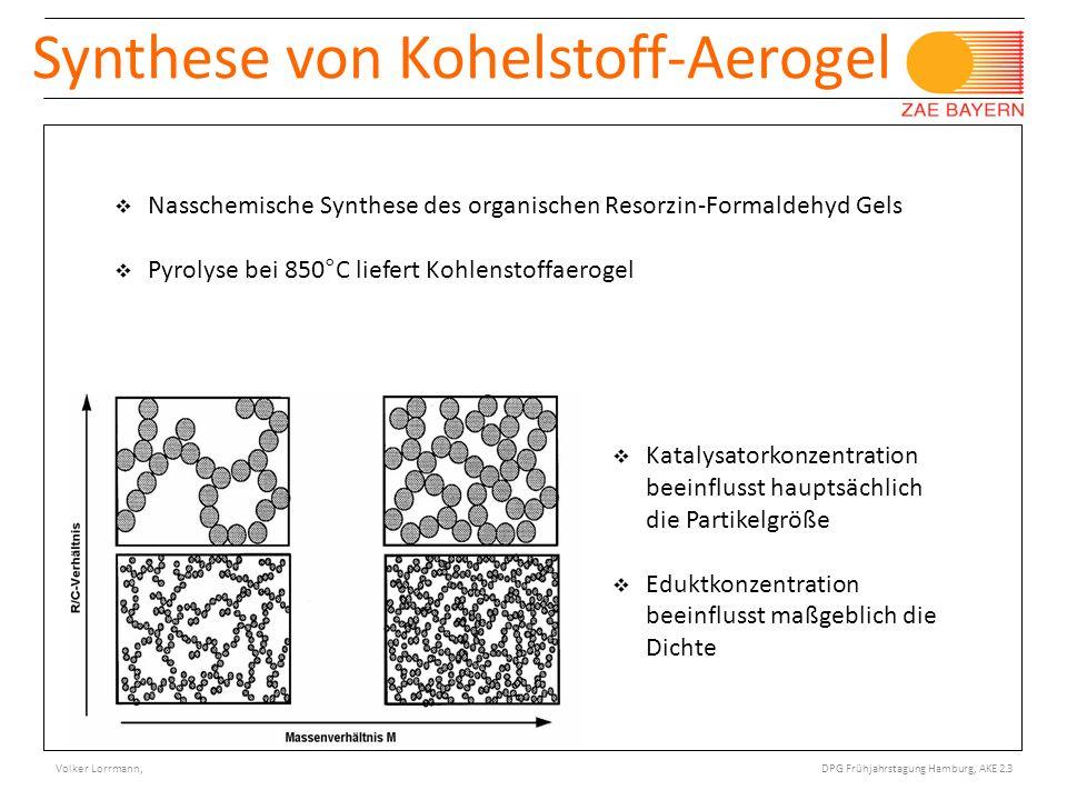 © Bayerisches Zentrum für Angewandte Energieforschung e.V. Porotec Workshop, Bad Soden 11/ 2008 Synthese von Kohelstoff-Aerogel Katalysatorkonzentrati