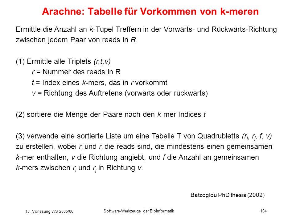 13. Vorlesung WS 2005/06 Software-Werkzeuge der Bioinformatik104 Arachne: Tabelle für Vorkommen von k-meren Ermittle die Anzahl an k-Tupel Treffern in