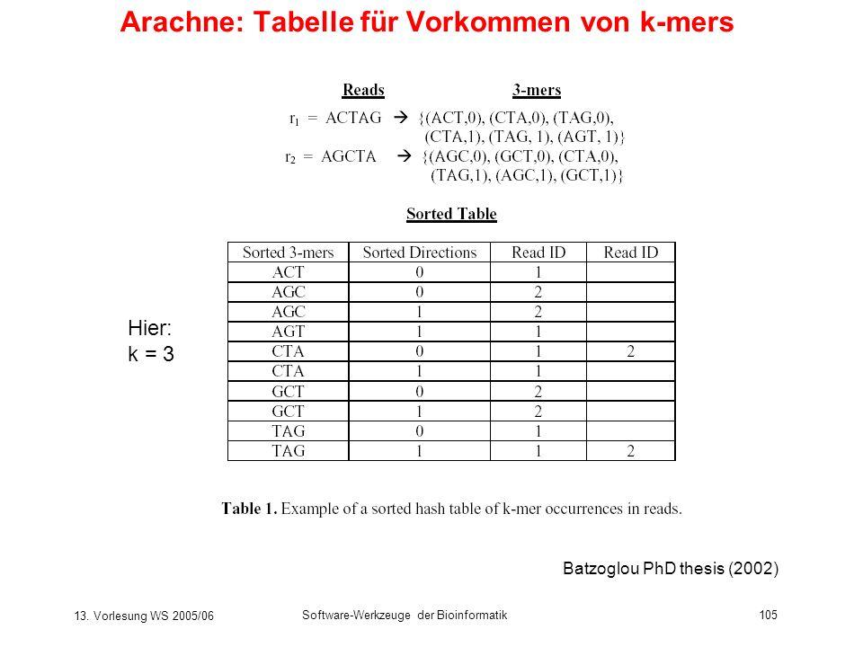 13. Vorlesung WS 2005/06 Software-Werkzeuge der Bioinformatik105 Arachne: Tabelle für Vorkommen von k-mers Batzoglou PhD thesis (2002) Hier: k = 3