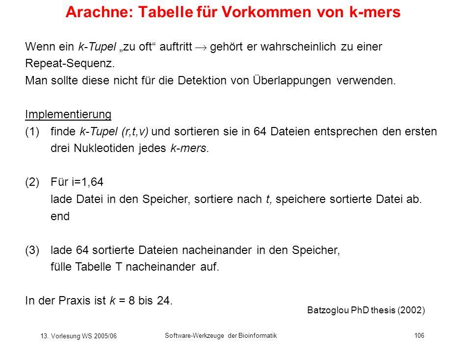 13. Vorlesung WS 2005/06 Software-Werkzeuge der Bioinformatik106 Arachne: Tabelle für Vorkommen von k-mers Wenn ein k-Tupel zu oft auftritt gehört er