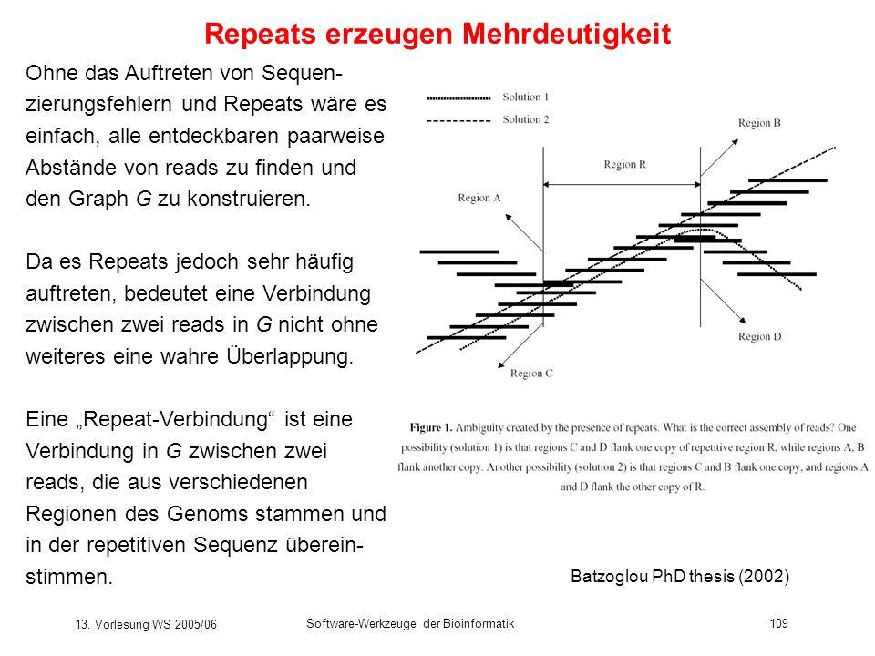 13. Vorlesung WS 2005/06 Software-Werkzeuge der Bioinformatik109 Repeats erzeugen Mehrdeutigkeit Ohne das Auftreten von Sequen- zierungsfehlern und Re