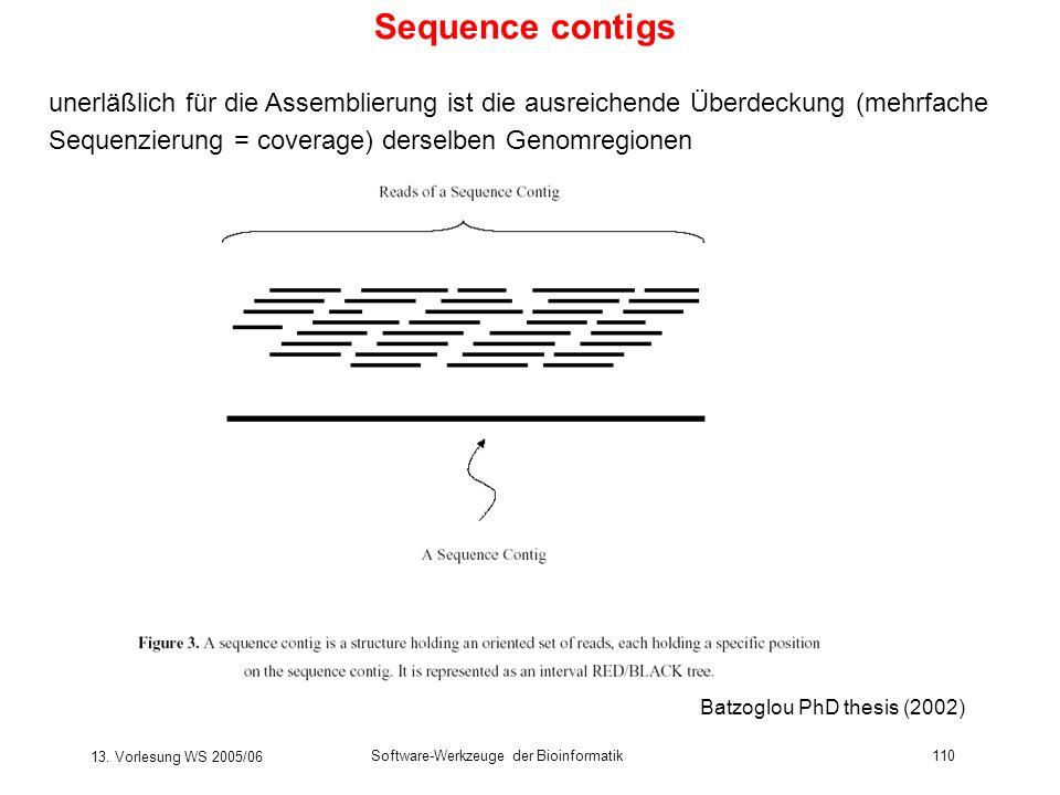 13. Vorlesung WS 2005/06 Software-Werkzeuge der Bioinformatik110 Sequence contigs Batzoglou PhD thesis (2002) unerläßlich für die Assemblierung ist di