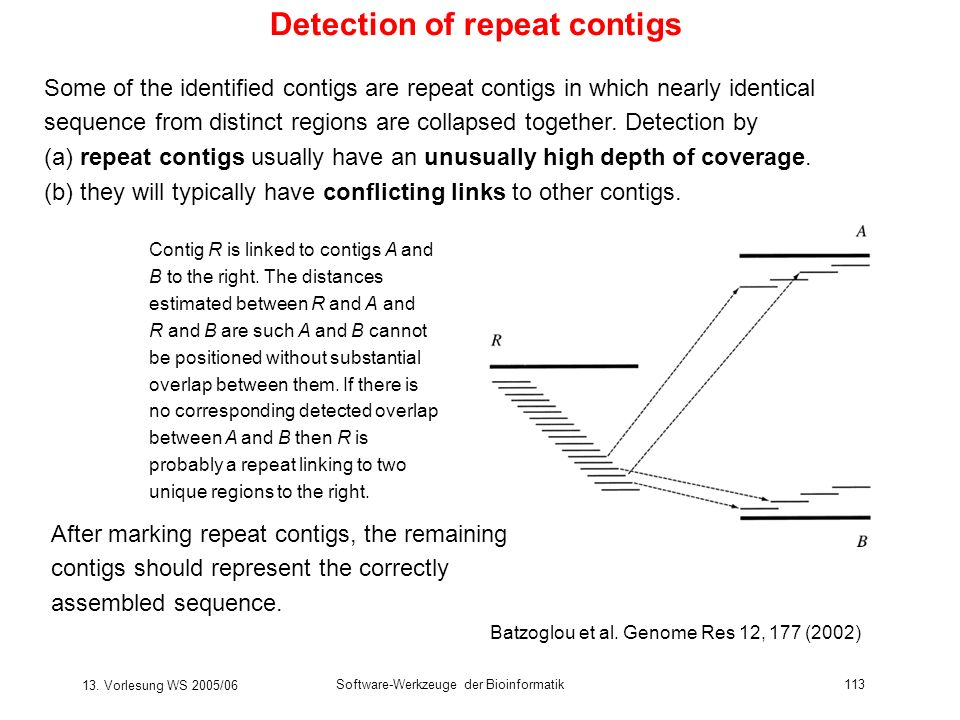 13. Vorlesung WS 2005/06 Software-Werkzeuge der Bioinformatik113 Detection of repeat contigs Contig R is linked to contigs A and B to the right. The d